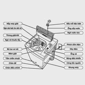 Cấu tạo của máy giặt thông thường có :
