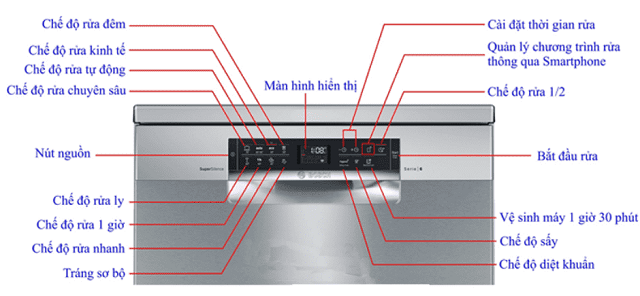 Kiểm tra các tính năng của máy rửa bát