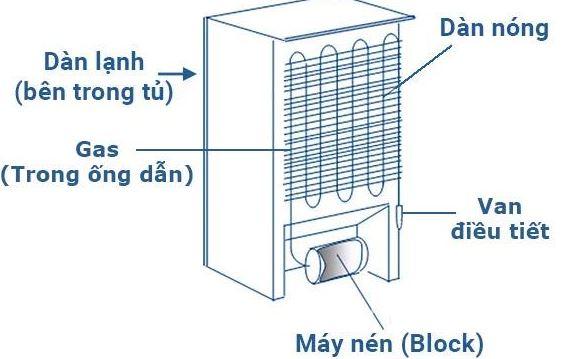 Nguyên lý hoạt động của tủ lạnh mini